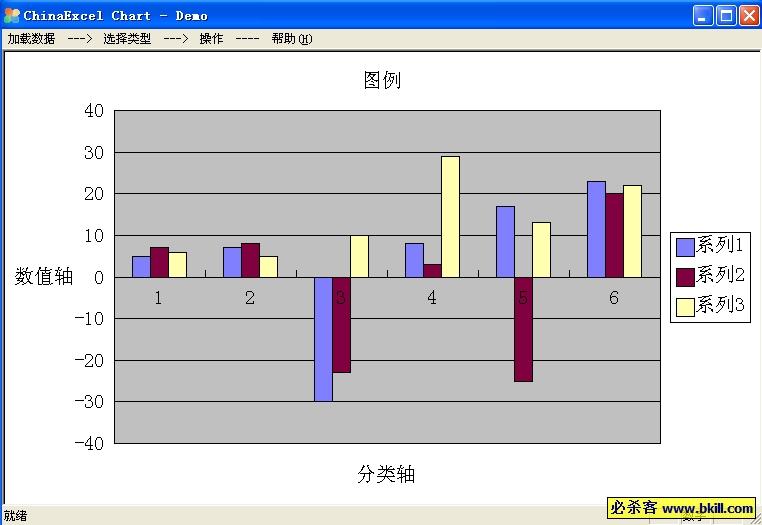 ChinaExcel Chart是一款类EXCEL图表控件产品,可以在C/S和WEB等各种环境下面应用。图表界面是完全类EXCEL,操作方式也是类EXCEL,用户使用将会非常方便。 支持的图表类型:(还在不断的扩充之中) 1、柱形图:蔟状、堆积、百分比堆积、三维蔟状、三维堆积、三维百分比堆积 2、条形图:蔟状、堆积、百分比堆积、三维蔟状、三维堆积、三维百分比堆积 3、折线图:折线图、堆积折线图、百分比堆积折线图、数据点折线图、堆积数据点折线图、百分比堆积数据点折线图 4、饼图:饼图、分离型饼图、三维饼图